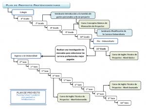 Plan_Proyecto_Universitario